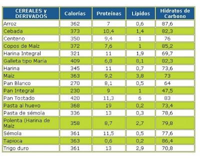 calorias de los cereales