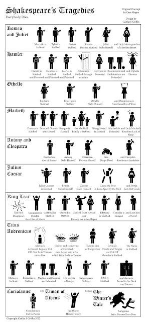 Tragédias, William Shakespeare, Romeu e Julieta, Hamlet, Otelo, Macbeth, António e Cléopatra, Júlio César, Rei Lear, Titus Andronicus,