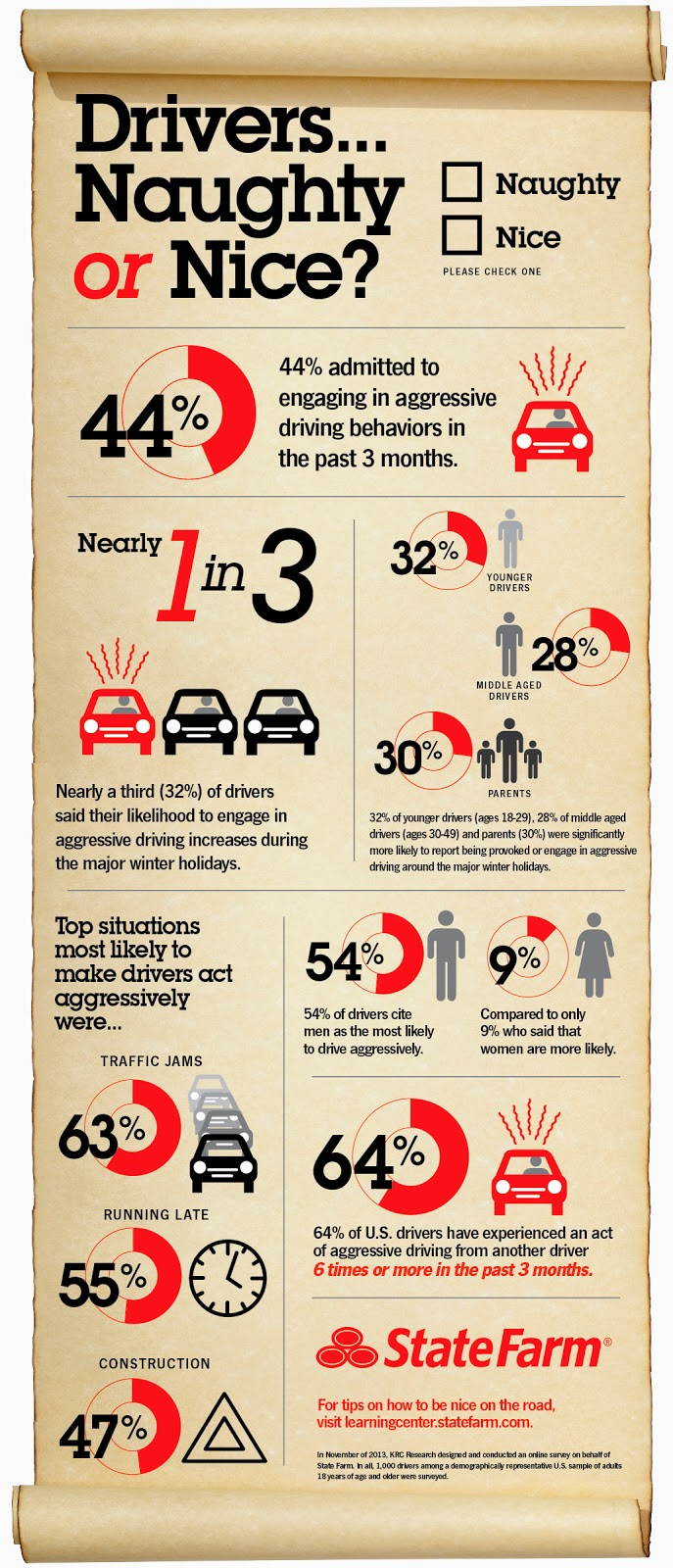 agressive driving stats