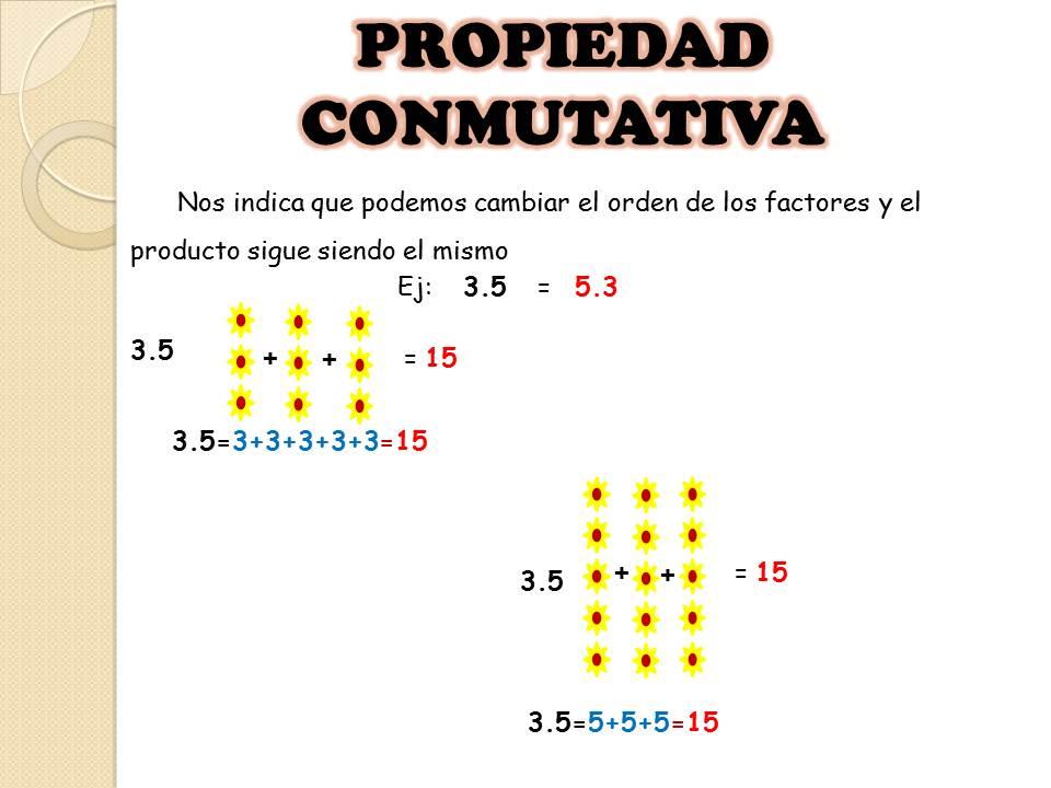 Multiplicaci N Y Sus Propiedades Multiplicaci N Y Sus
