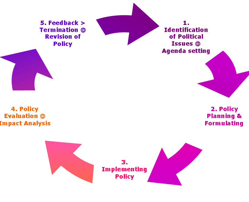 the policy making process The process: policy development process steps—issues framing, agenda setting, and policy formulation once a problem requiring a policy solution has been.