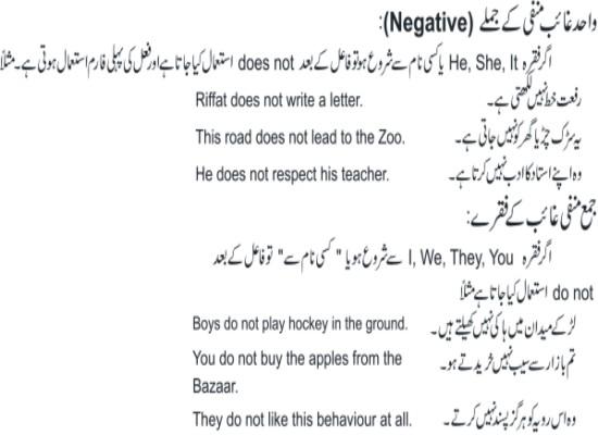 Present indefinite tense learn in urdu