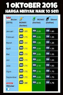 Harga Minyak RON95, RON97 & Diesel Naik Bermula Esok