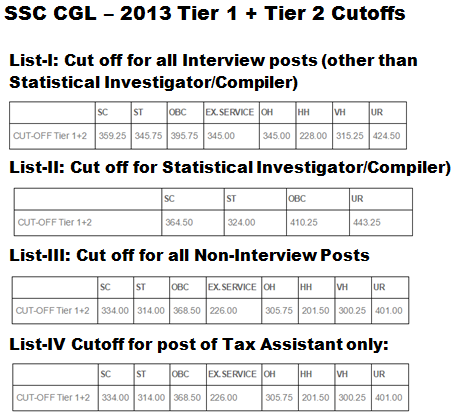 SSC CGL 2013 marks