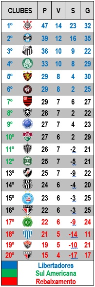 CAMPEONATO BRASILEIRO 2017 - 20ª RODADA