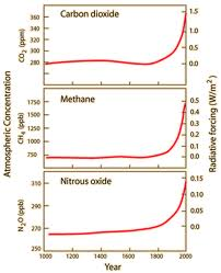 Antropogenic rise of greenhouse gasses CO2 methane N2O
