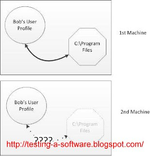 Roaming User Profile For Software Testing