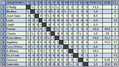 Clasificación del I Torneo Internacional de Ajedrez de Berga