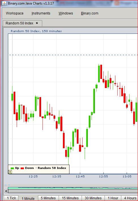 Торговые сигналы для торговли бинарными опционами бесплатно