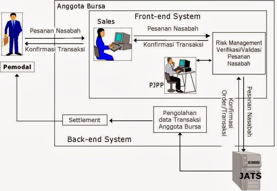 Bagaimana mekanisme transaksi di forex market