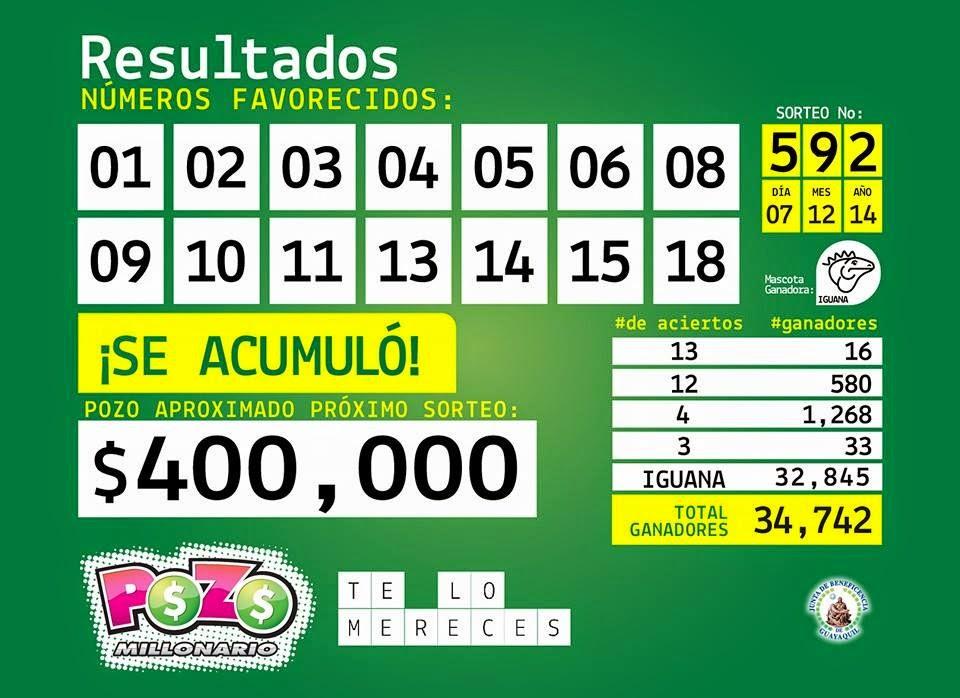 numeros ganadores pozo millonario sorteo 593