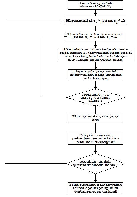 Gambar 2.1. Skema Algoritma CDS