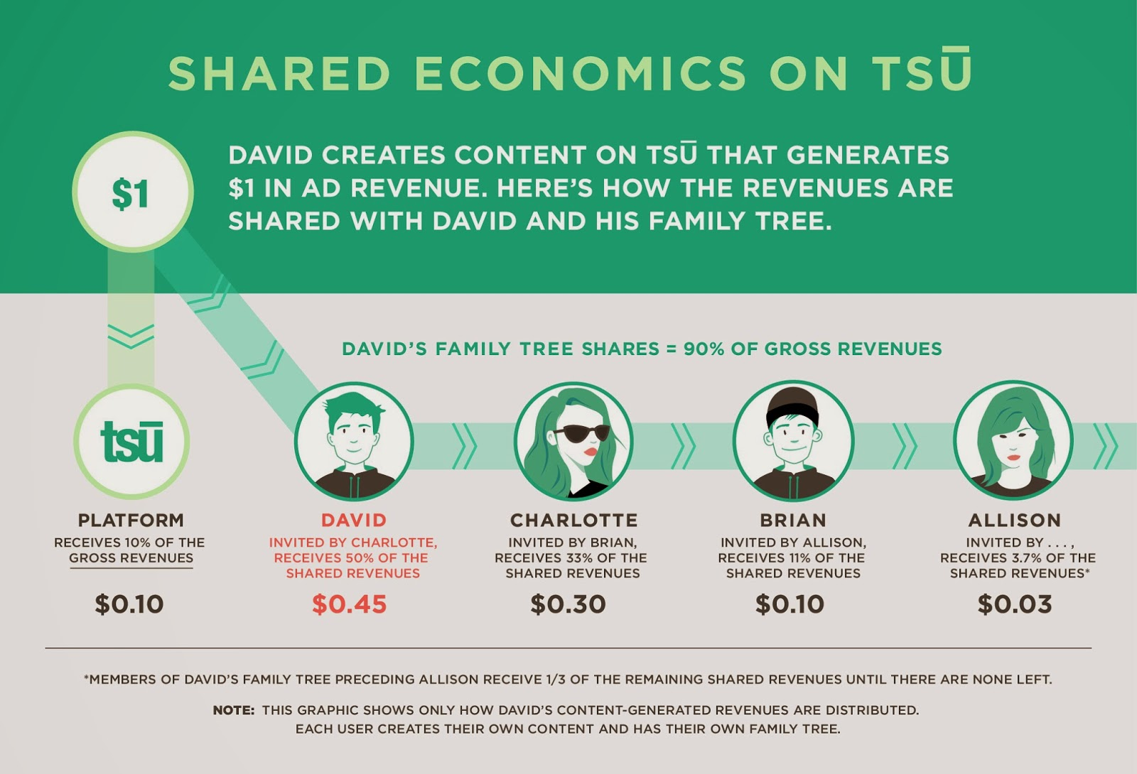 how the revenues are shared between users in tsu