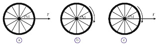 (a) Roda bergerak translasi karena ditarik dengan gaya yang bekerja pada titik pusat massanya (PM). (b) Roda berotasi pada titik pusat massanya (PM). (c) Roda menggelinding.