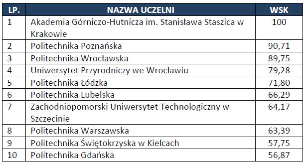 Innowacyjność - źródło: Perspektywy Ranking 2014