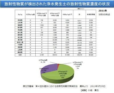 放射性物質が検出された浄水発生土の放射性物質濃度の状況