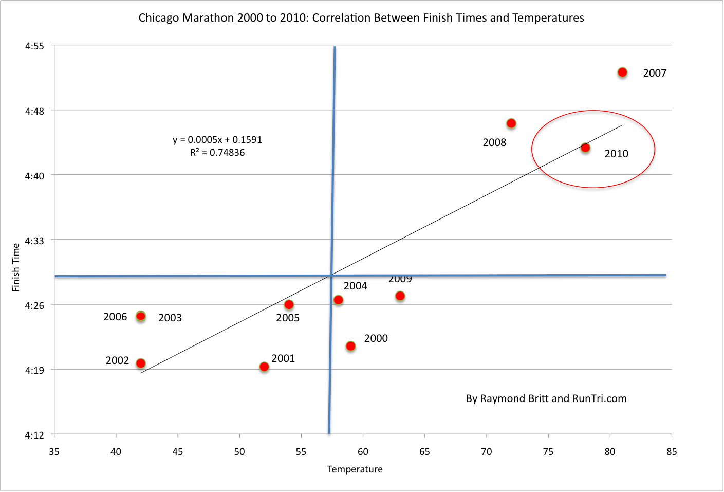 RunTri Chicago Marathon Weather Impact On Finish Times - Chicago weather averages