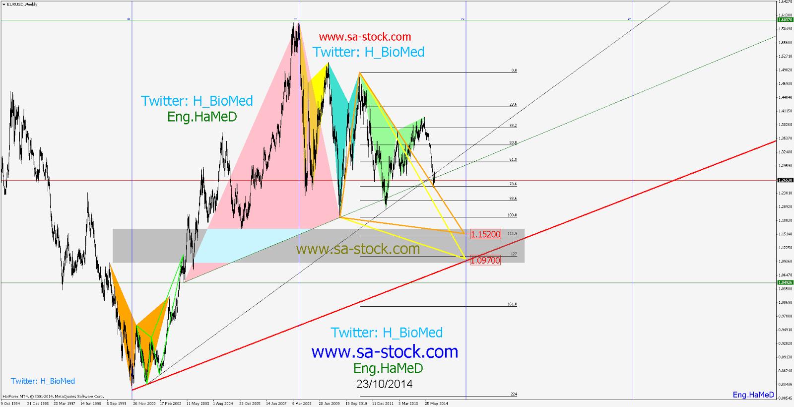 تحليل اليورو دولار 23/10/2014