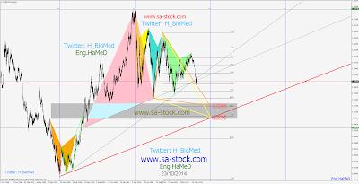نظرة فنية جريئة تحليل زوج اليورو / دولار EUR/USD وإلى أين يأ خذنا