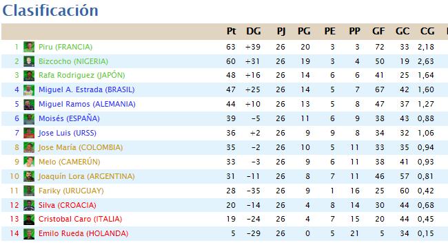 Clasificación Liga 2013/14
