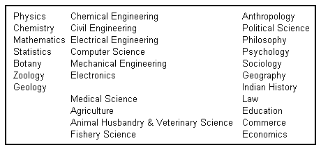List of Optional subject in APSC CCE Prelims