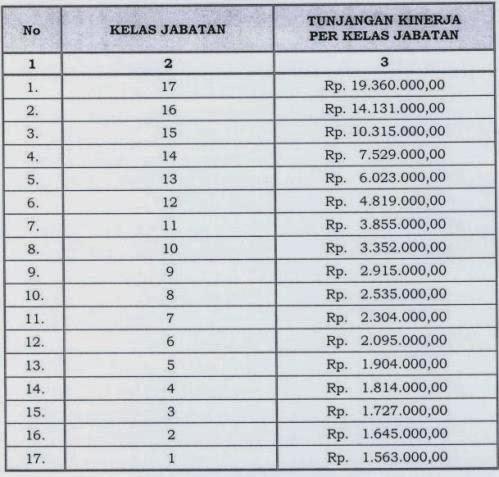 Tabel Besarnya Tunjangan Kinerja