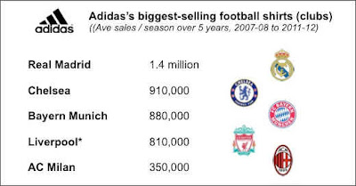 best-selling-club-jersey-by-adidas
