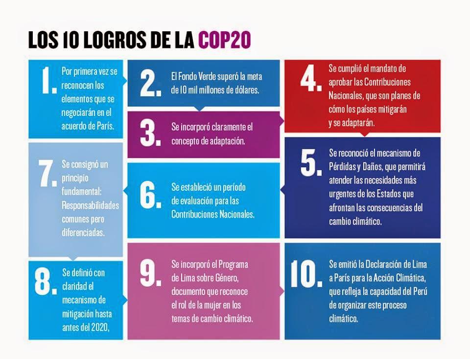 COP20  logros conferencia clima 2014