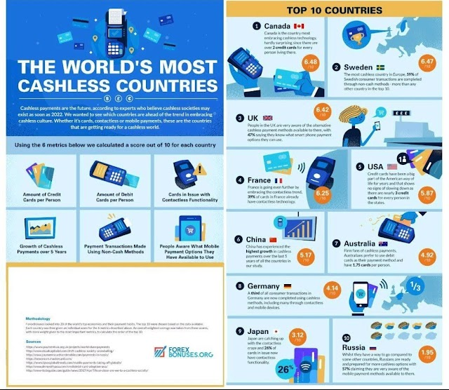 The world's most #cashless countries