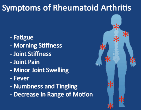 Cause and Symptoms of Arthritis