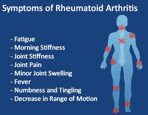 Cause and Symptoms of Arthritis