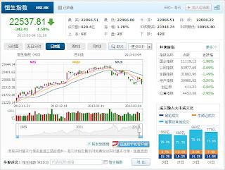 中国株コバンザメ投資 香港ハンセン指数20130304
