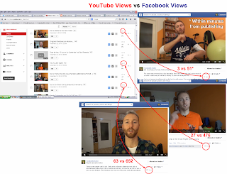 Facebook video views vs YouTube video views