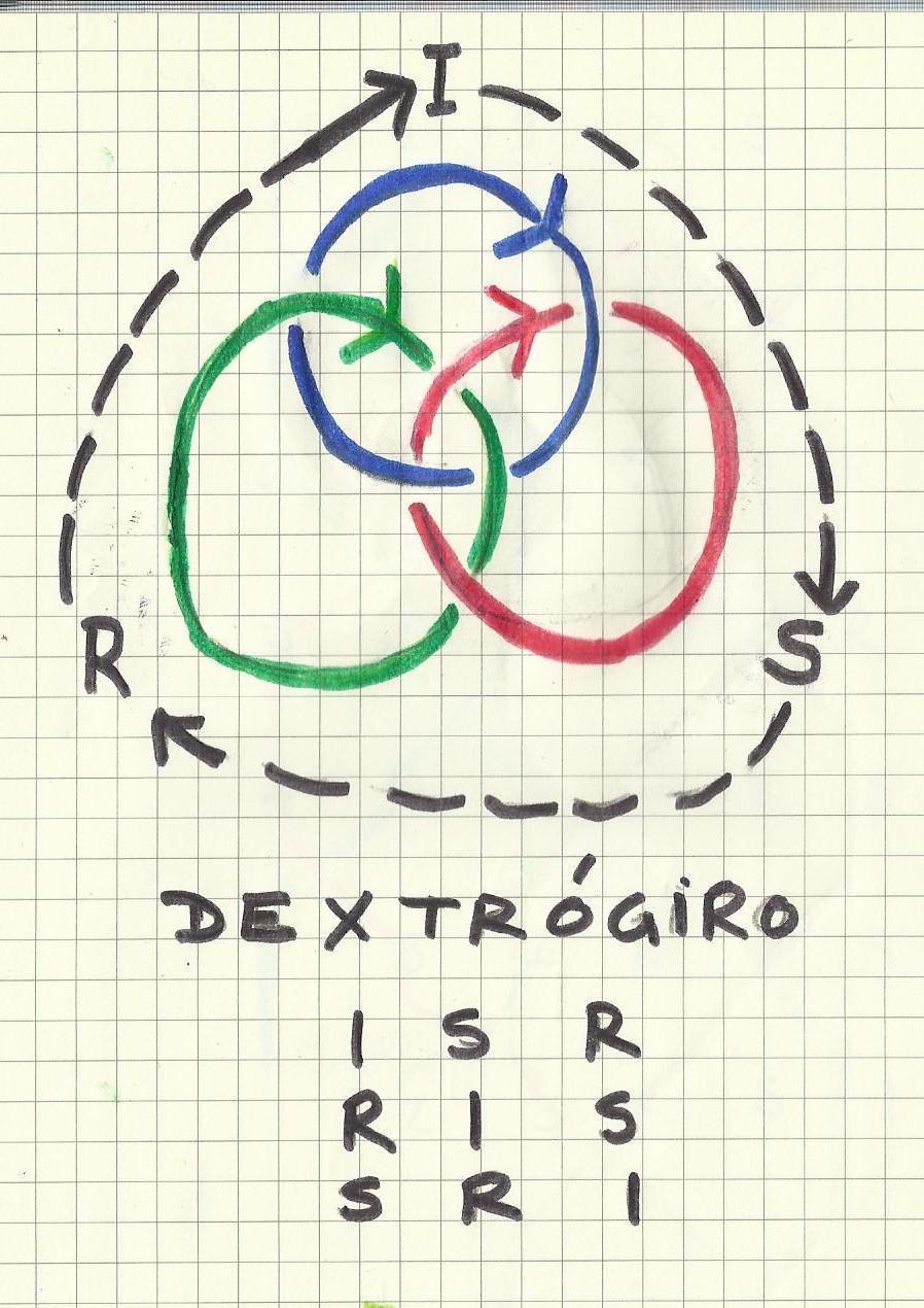 Resultado de imagen para Dextrógiro