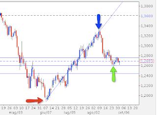 Forex trading con Fibonacci
