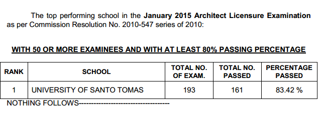 Top performing school, performance of schools Architect board exam January 2015