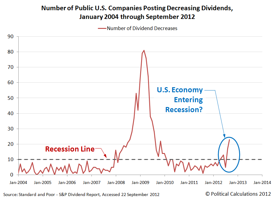 Number of Public U.S. Companies Posting Decreasing Dividends, &#10;January 2004 through September 2012