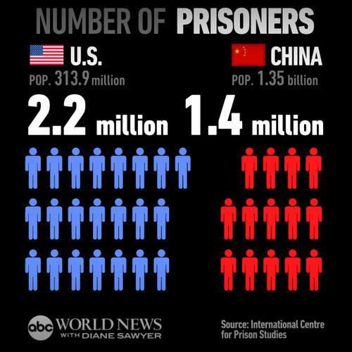 drug rehab vs prison statistics
