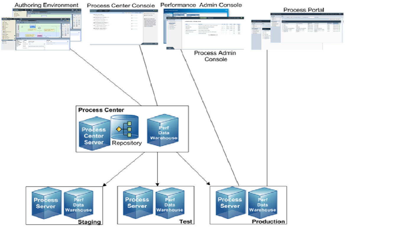 IBM BPM Topics and code snippets: Lombardi Architecture