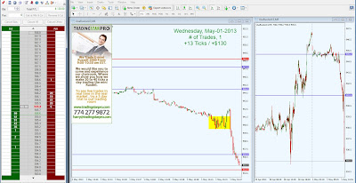 Best Day Trading System