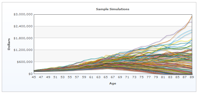 What is Monte Carlo Simulation? ~ Risk Blog