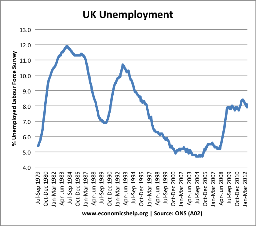 economics essays unemployment in the uk  unemployment in the uk 2012