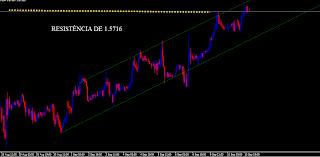 GRÁFICO GBP/USD
