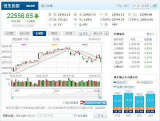 中国株コバンザメ投資 香港ハンセン指数20130313