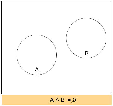 Venn Diagram Empty Set Yelomdiffusion