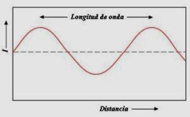 Física: Sonido