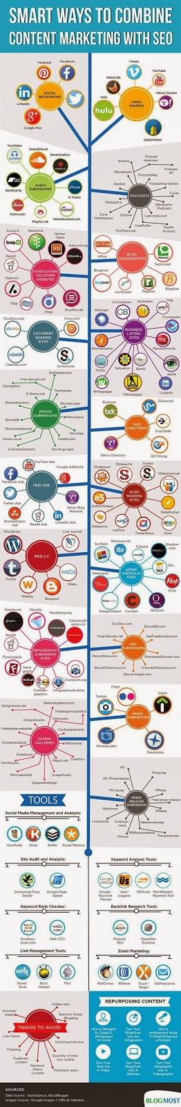 Mô hình kết hợp Content Marketing với SEO