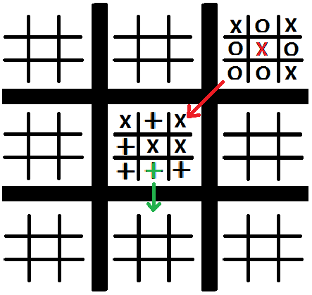 Development Blog Week 3 Designing Board Games Pt II – Tic Tac Toe Template