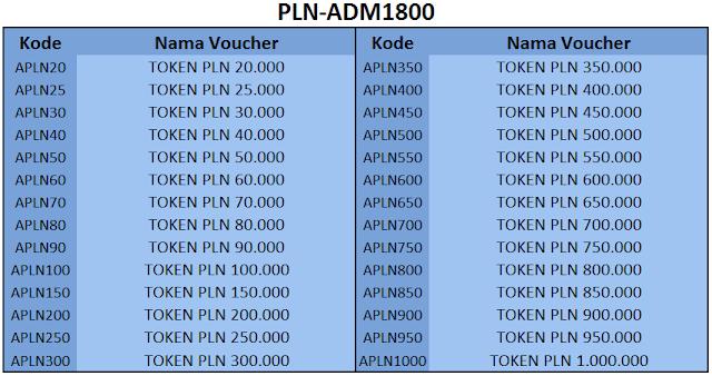 Kode Token PLN 1800 - 99 Pulsa