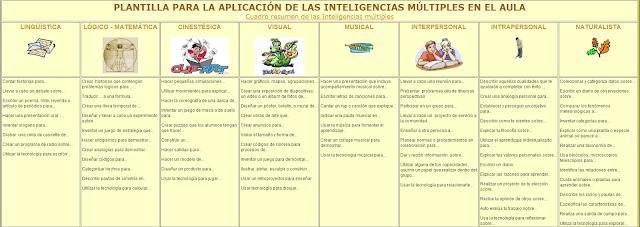 Plantilla aplicación Inteligencias múltiples en el aula